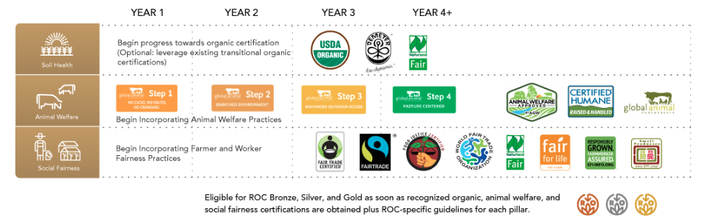 Graphic showing the 4-year path to certification under the Regenerative Organic standards