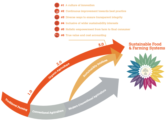 Graphic showing evolution of 6 features towards sustainable agriculture