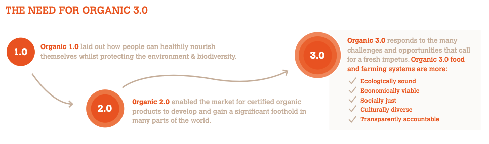 Graphic showing the need for Organic 3.0