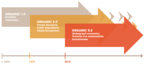Graphic showing evolution of the organic movement from 1920 to today.