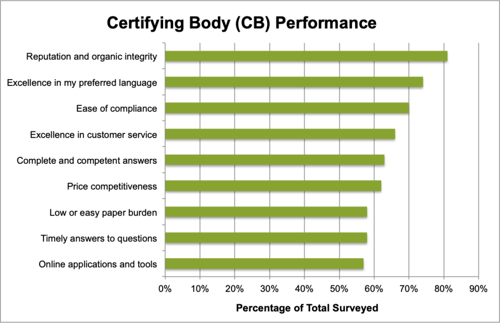 How Effective Are Ontario's Certifying Bodies? Insights from Organic Operators across the Province