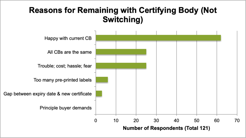 How Effective Are Ontario's Certifying Bodies? Insights from