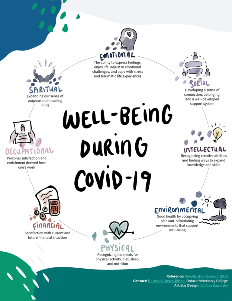 8 Domains of Well-Being… COVID-19 Style!